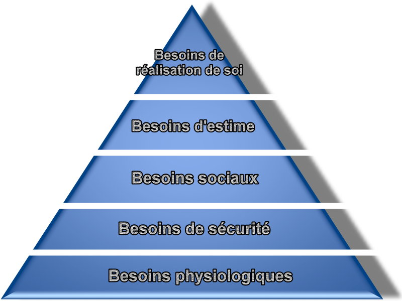 Besoins-Maslow1