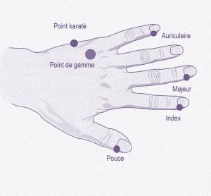 EFT_Points-de-tapotement-des-doigts